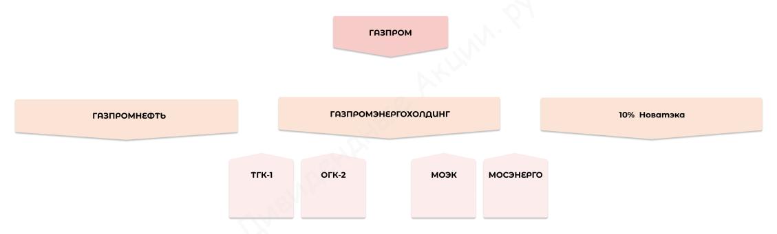 Исторические цены на акции Gazprom (GAZP) -